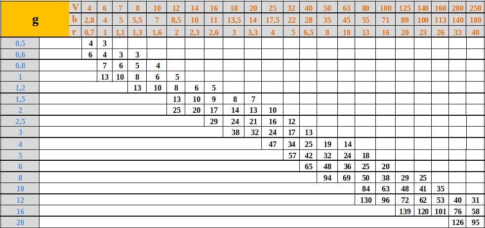 Tabela doboru prasy krawędziowejm rm45kg