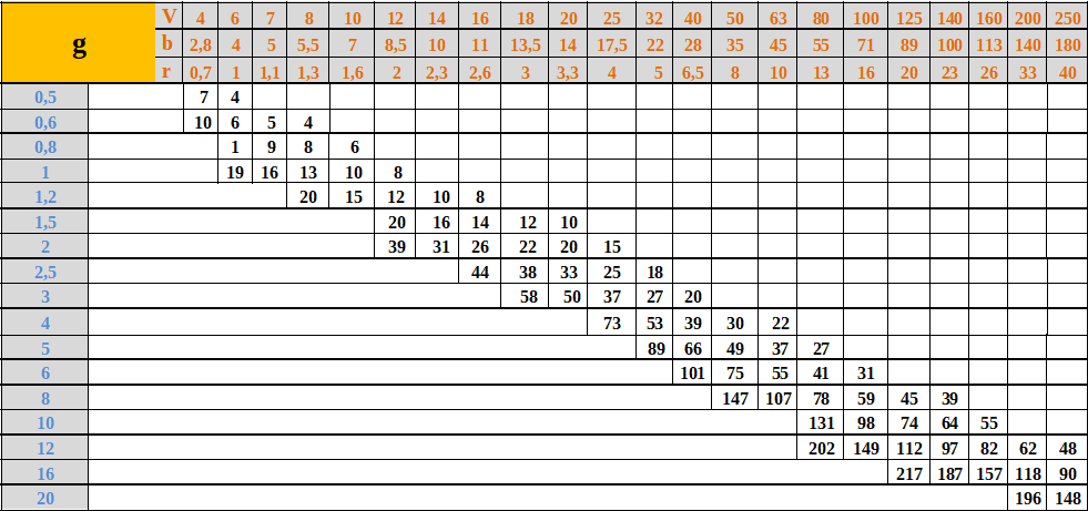 Tabela doboru prasy krawędziowejm rm70kg